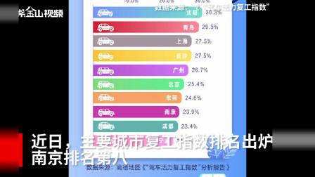 十大热门复工城市出炉 南京排名第八